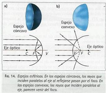 11 Fisica 6 Lecci N Los Espejos Esf Ricos Los Espejos