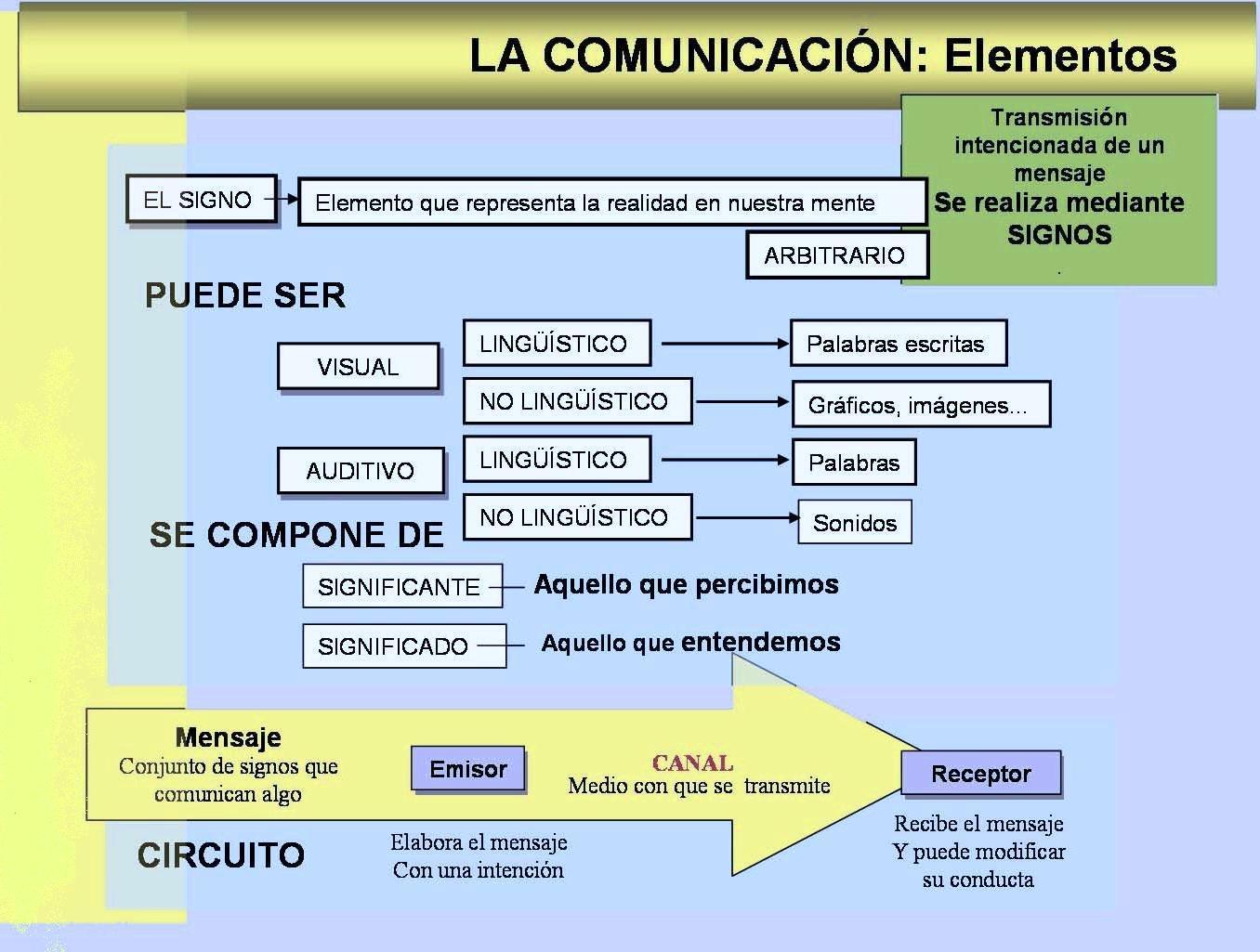 Circuito Emisor Receptor : Elementos básicos del circuito de la comunicación by lilia issuu