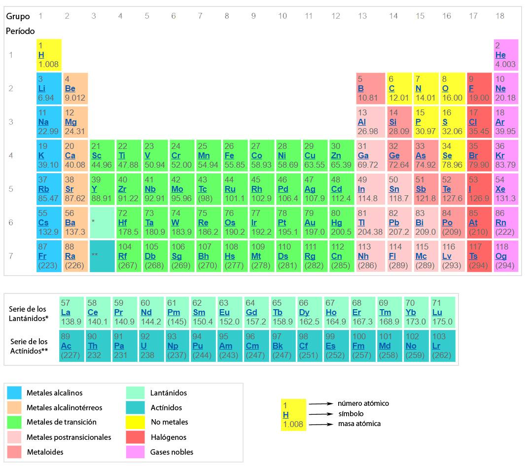 10 quimica 1 leccin ley peridica y tabla peridica 2 leccin la tabla peridica actual consta de siete secuencias de elementos ordenados en forma horizontal llamados periodos y de 18 secuencias verticales que se urtaz Images