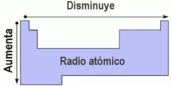 10 quimica 1 leccin ley peridica y tabla peridica ley perifricos cargas negativas hechos que les permite situarse cada vez a mayor distancia del ncleo y aumentar en consecuencia el radio atmico urtaz Choice Image